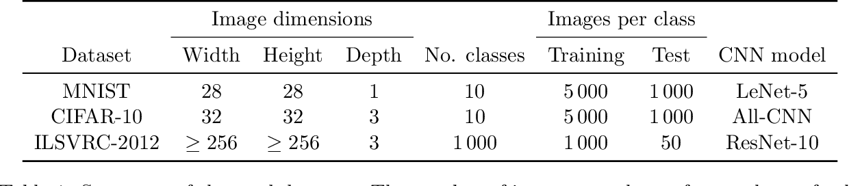 Figure 2 for A systematic study of the class imbalance problem in convolutional neural networks