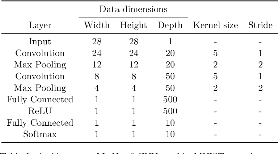 Figure 3 for A systematic study of the class imbalance problem in convolutional neural networks