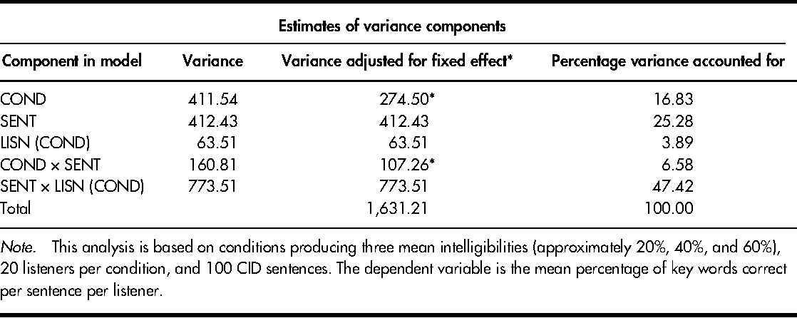PDF] Consistency of sentence intelligibility across