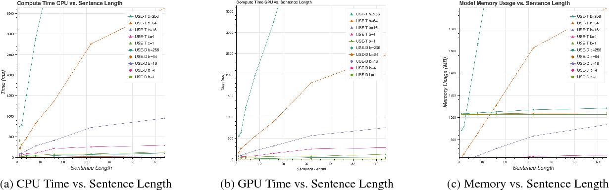 Figure 4 for Universal Sentence Encoder