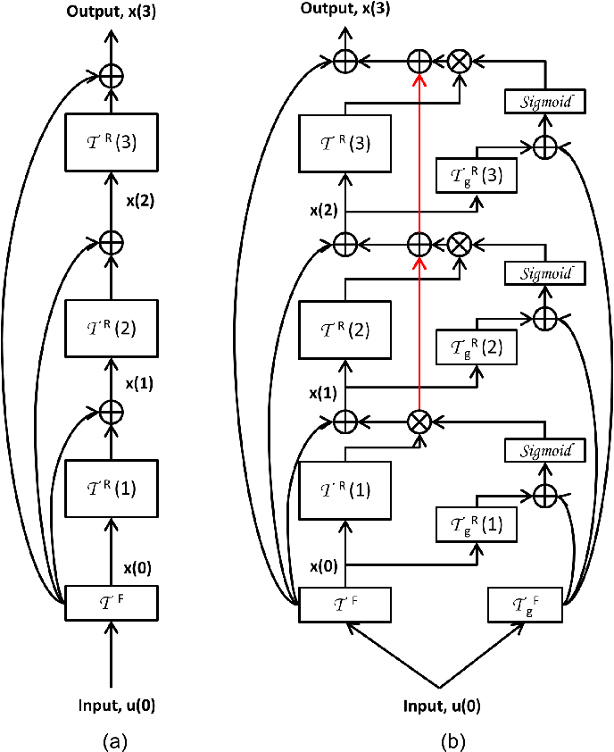 Figure 3 for Convolutional Neural Networks with Gated Recurrent Connections
