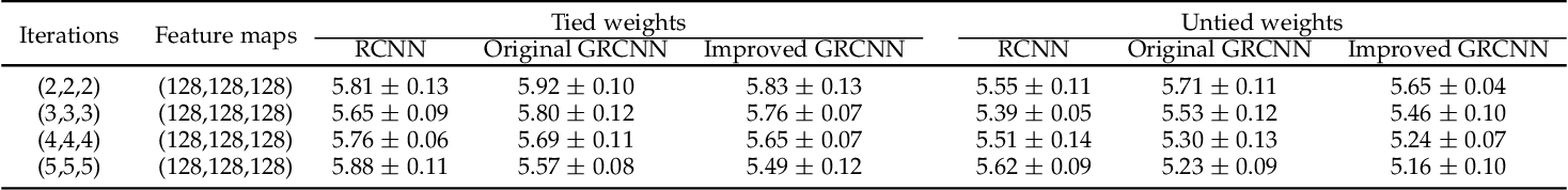 Figure 2 for Convolutional Neural Networks with Gated Recurrent Connections