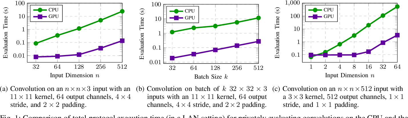 Figure 1 for CryptGPU: Fast Privacy-Preserving Machine Learning on the GPU