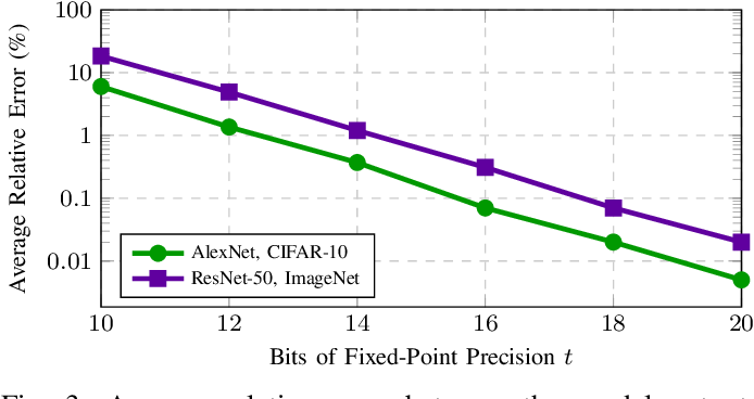 Figure 3 for CryptGPU: Fast Privacy-Preserving Machine Learning on the GPU