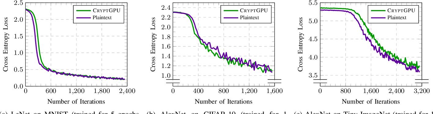 Figure 4 for CryptGPU: Fast Privacy-Preserving Machine Learning on the GPU