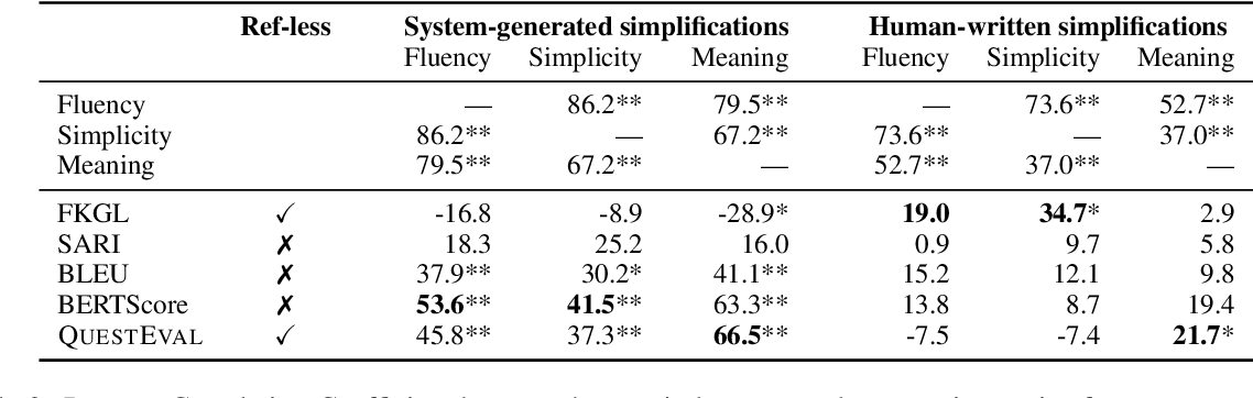 Figure 2 for Rethinking Automatic Evaluation in Sentence Simplification
