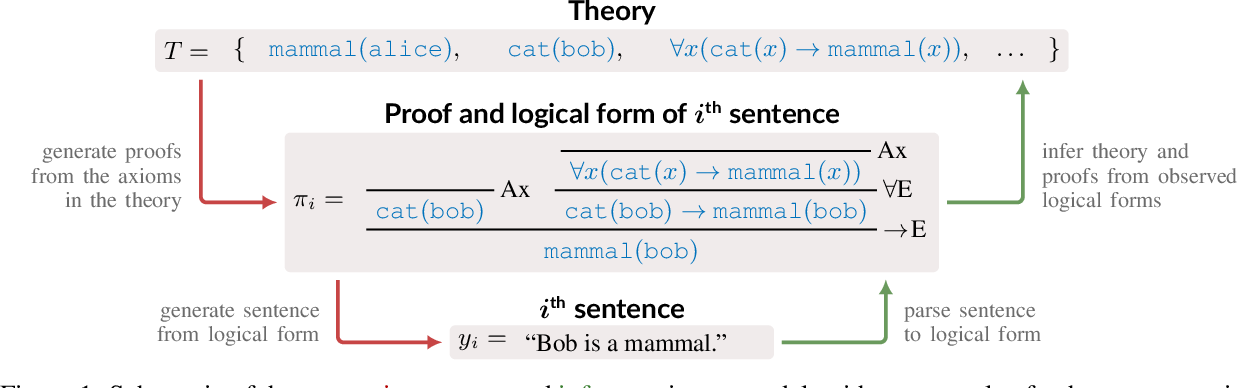 Figure 1 for A Generative Symbolic Model for More General Natural Language Understanding and Reasoning