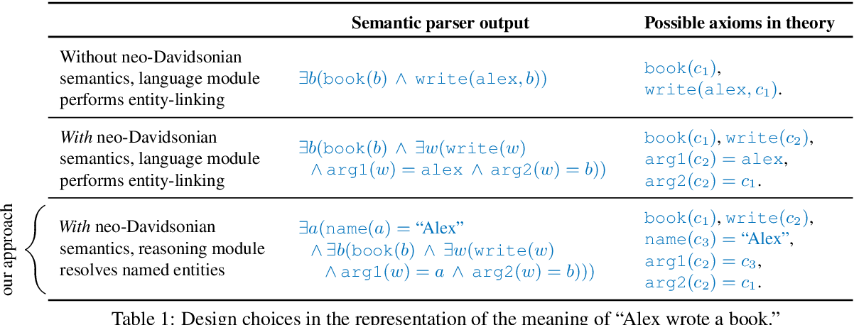 Figure 2 for A Generative Symbolic Model for More General Natural Language Understanding and Reasoning