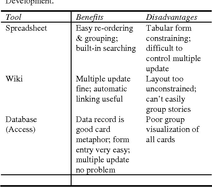 Figure 1 from A feasible user story tool for agile software