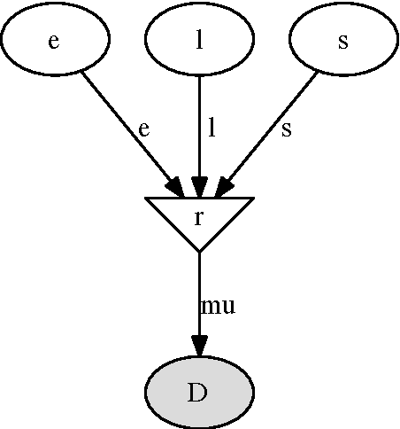 Figure 2 from PyMC: Bayesian Stochastic Modelling in Python