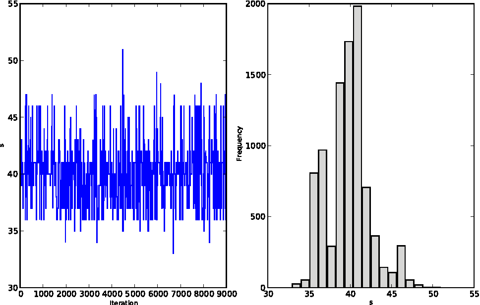 Figure 4 from PyMC: Bayesian Stochastic Modelling in Python