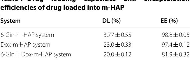 Table 1 Drug loading capacities and encapsulation efficiencies ofdrug loaded intom-HAP