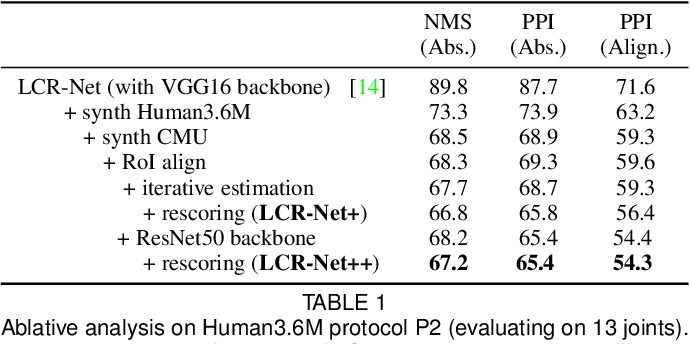 Figure 2 for LCR-Net++: Multi-person 2D and 3D Pose Detection in Natural Images