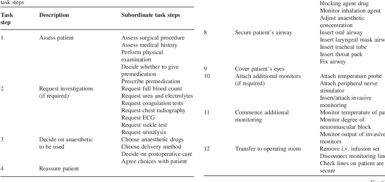 PDF] Human factors in anaesthetic practice: insights from a task