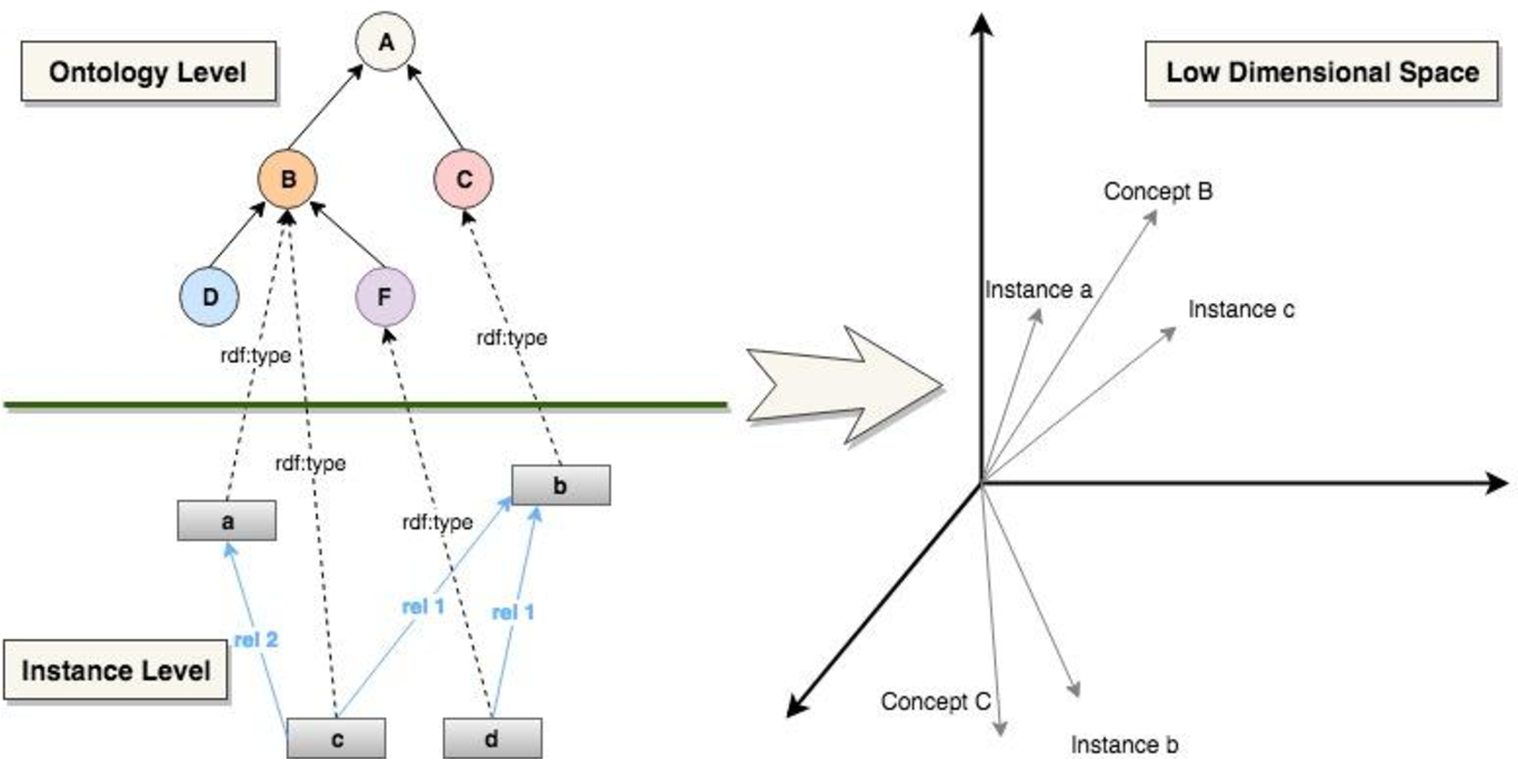 Figure 1 for Concept2vec: Metrics for Evaluating Quality of Embeddings for Ontological Concepts