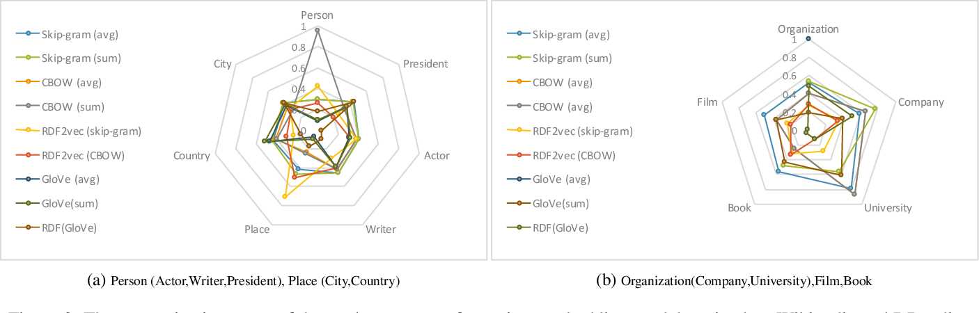 Figure 3 for Concept2vec: Metrics for Evaluating Quality of Embeddings for Ontological Concepts