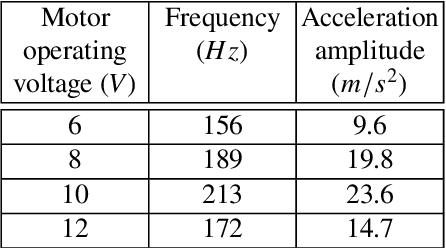 Figure 2 for Digger Finger: GelSight Tactile Sensor for Object Identification Inside Granular Media