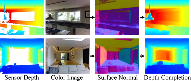 Figure 1 for Deep Depth Completion of a Single RGB-D Image