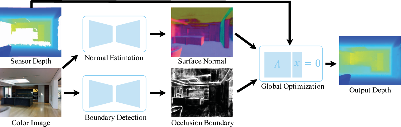 Figure 3 for Deep Depth Completion of a Single RGB-D Image