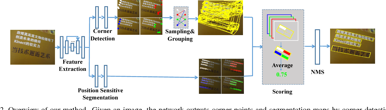 Figure 2 for Multi-Oriented Scene Text Detection via Corner Localization and Region Segmentation