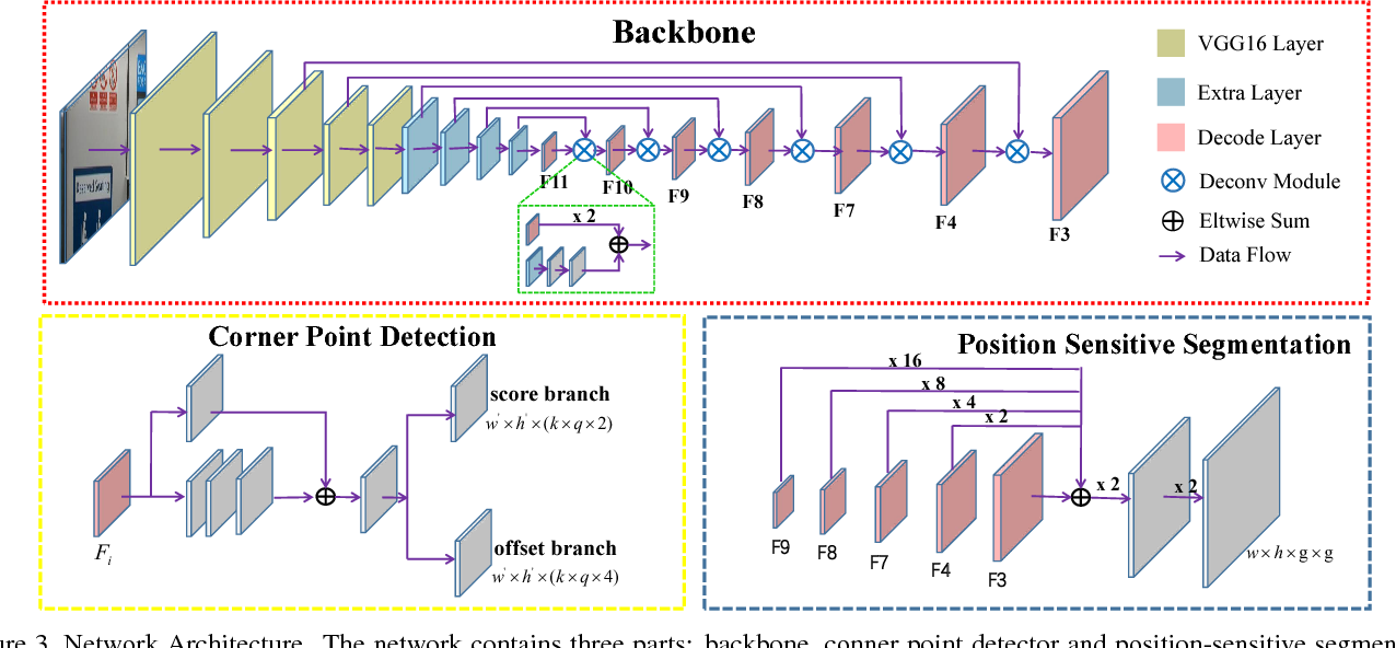 Figure 4 for Multi-Oriented Scene Text Detection via Corner Localization and Region Segmentation