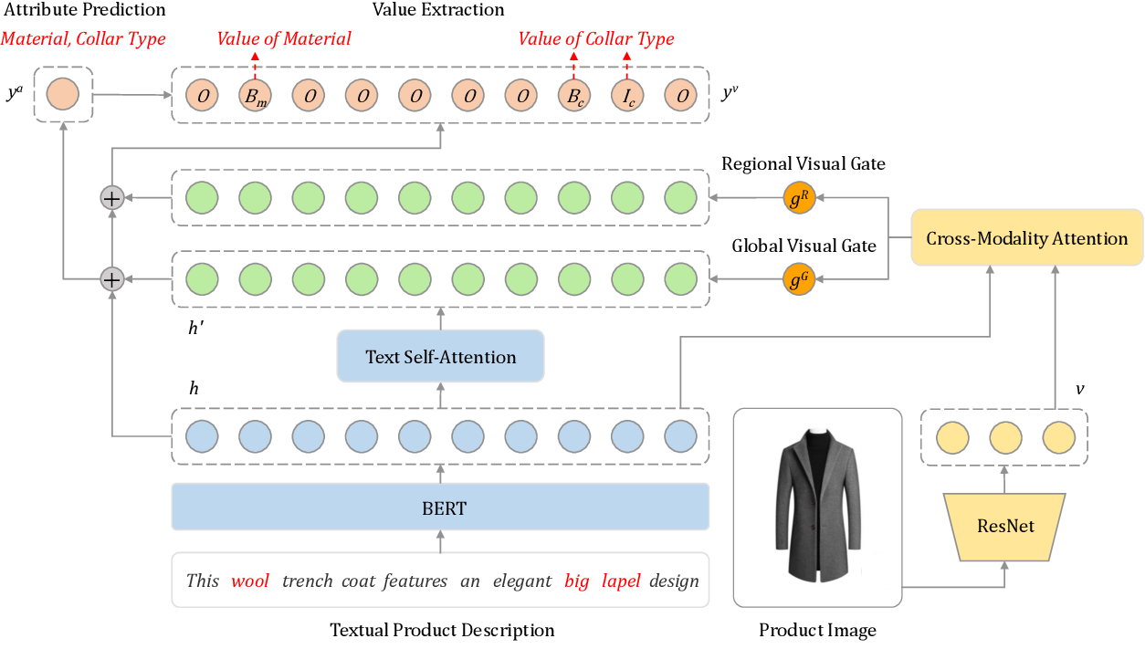 Figure 3 for Multimodal Joint Attribute Prediction and Value Extraction for E-commerce Product
