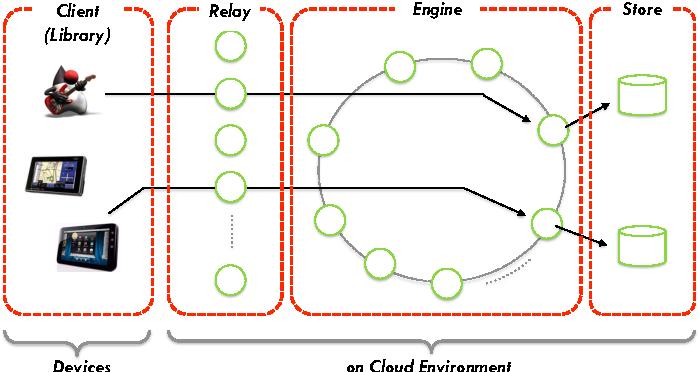Java Game Server Framework