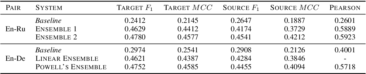 Figure 3 for Unbabel's Participation in the WMT19 Translation Quality Estimation Shared Task