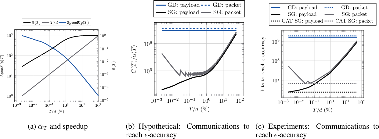 Figure 2 for Communication Efficient Sparsification for Large Scale Machine Learning
