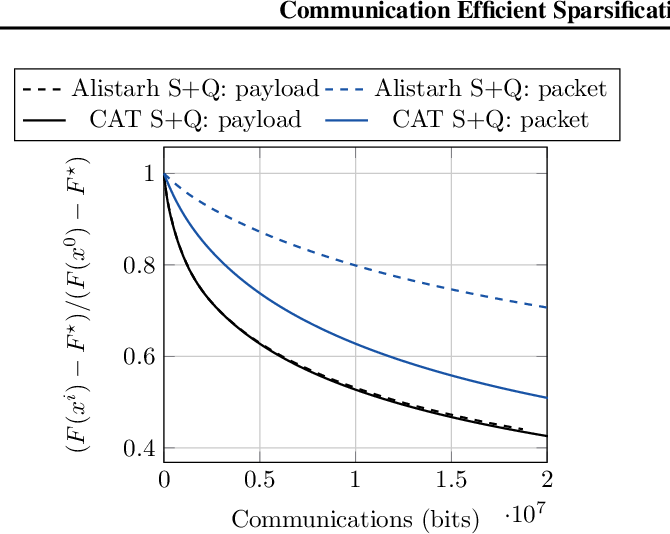 Figure 3 for Communication Efficient Sparsification for Large Scale Machine Learning