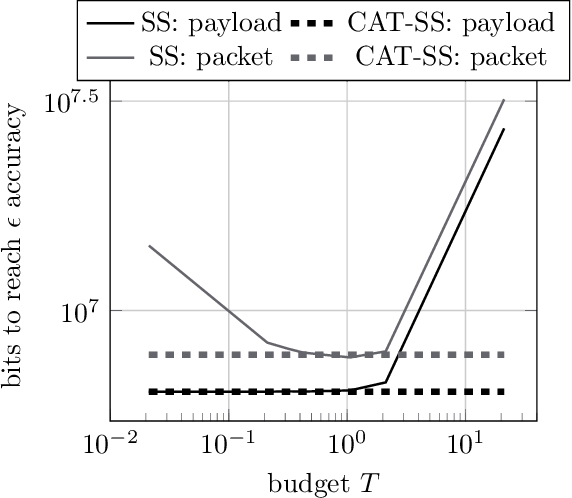 Figure 4 for Communication Efficient Sparsification for Large Scale Machine Learning