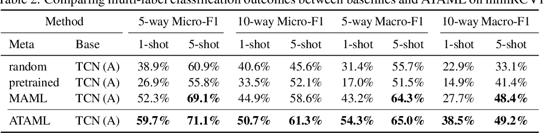 Figure 2 for On the Importance of Attention in Meta-Learning for Few-Shot Text Classification