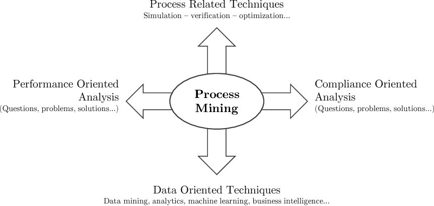 Figure 1 3 from Advances in Process Mining: Artificial