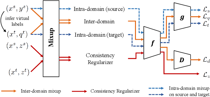 Figure 1 for Improve Unsupervised Domain Adaptation with Mixup Training