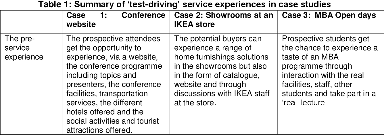 PDF] Design dimensions of experience rooms for service test