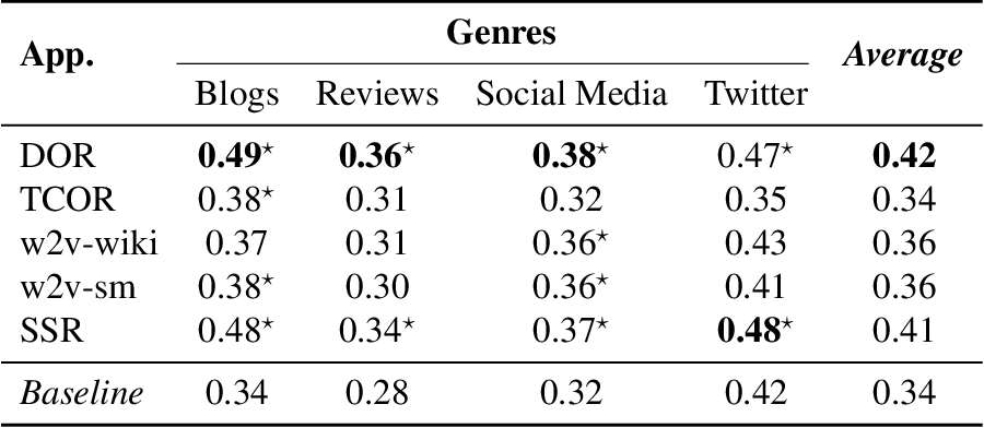 Figure 3 for A Comparative Analysis of Distributional Term Representations for Author Profiling in Social Media