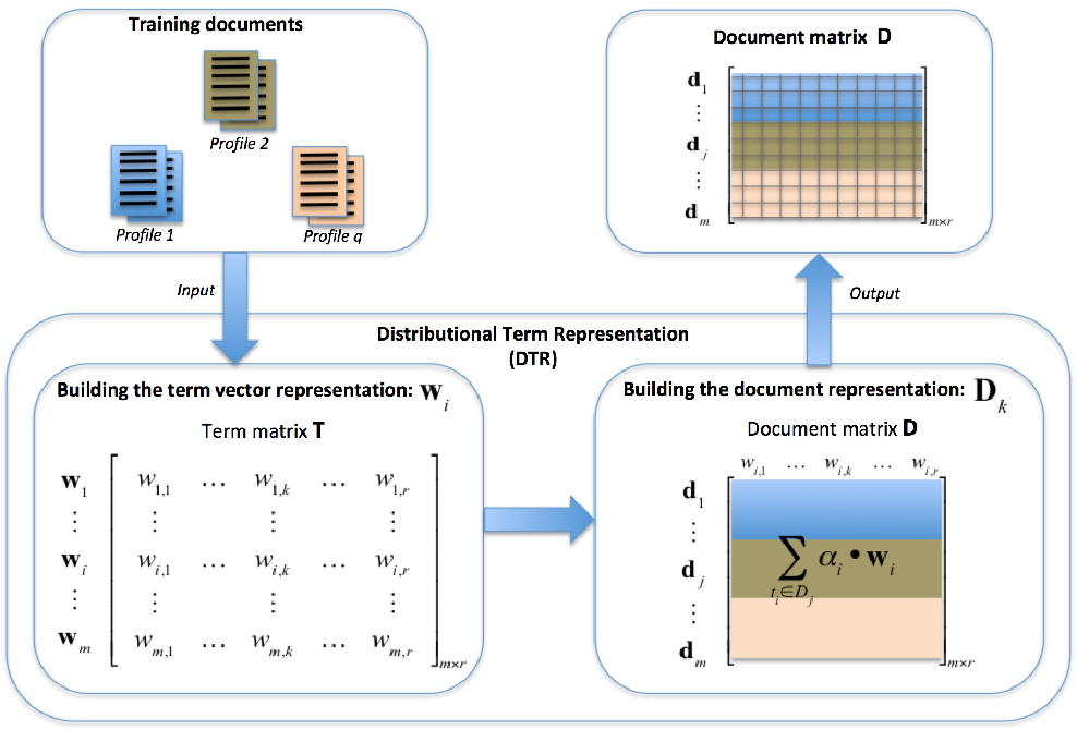 Figure 1 for A Comparative Analysis of Distributional Term Representations for Author Profiling in Social Media