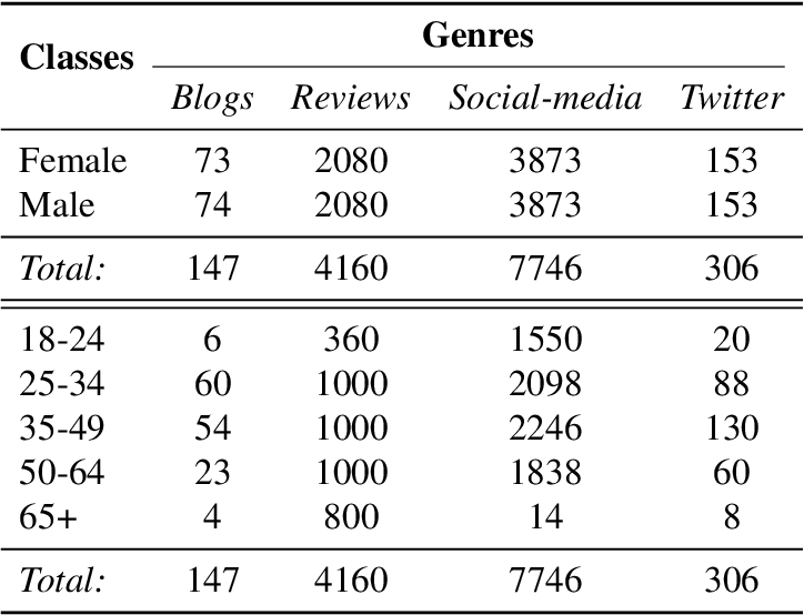 Figure 2 for A Comparative Analysis of Distributional Term Representations for Author Profiling in Social Media