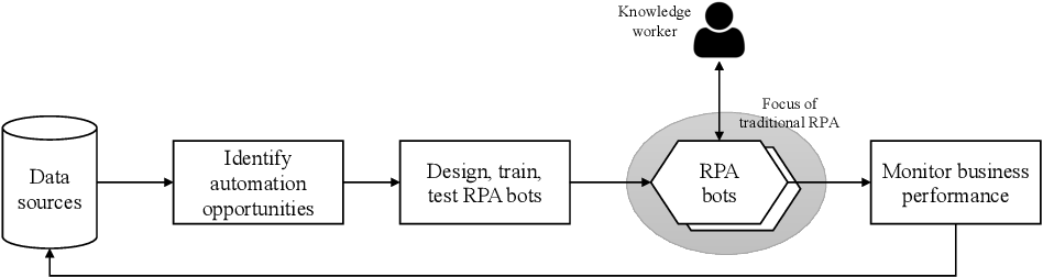 Figure 3 for From Robotic Process Automation to Intelligent Process Automation: Emerging Trends