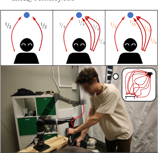 Figure 1 for LESS is More: Rethinking Probabilistic Models of Human Behavior