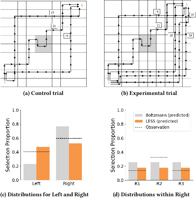 Figure 2 for LESS is More: Rethinking Probabilistic Models of Human Behavior