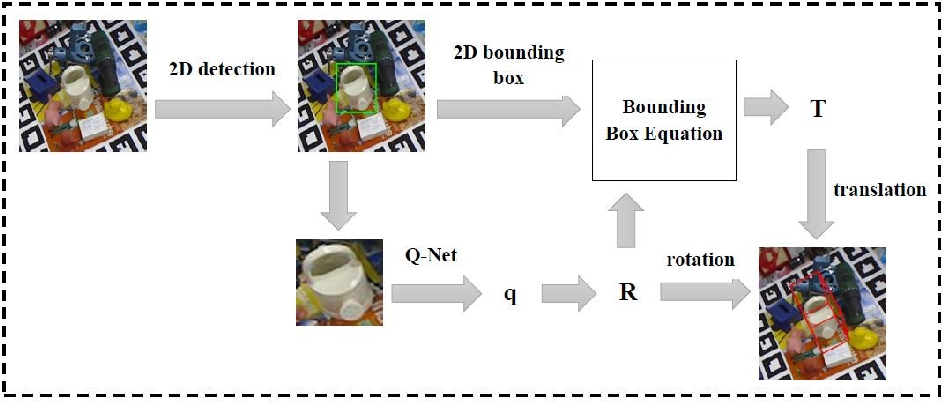 Figure 1 for 6D Object Pose Estimation Based on 2D Bounding Box