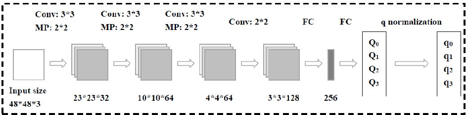 Figure 3 for 6D Object Pose Estimation Based on 2D Bounding Box