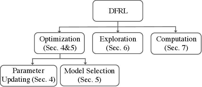 Figure 2 for Derivative-Free Reinforcement Learning: A Review