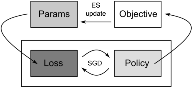 Figure 3 for Derivative-Free Reinforcement Learning: A Review