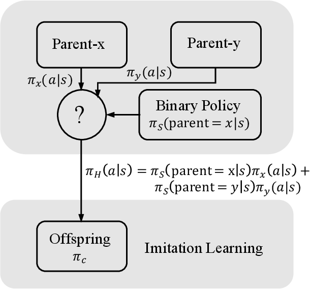 Figure 4 for Derivative-Free Reinforcement Learning: A Review