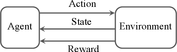 Figure 1 for Derivative-Free Reinforcement Learning: A Review