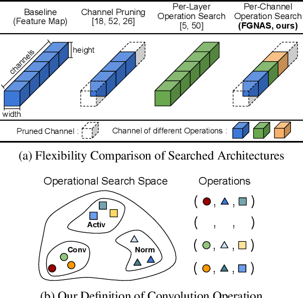 Figure 1 for Fine-Grained Neural Architecture Search