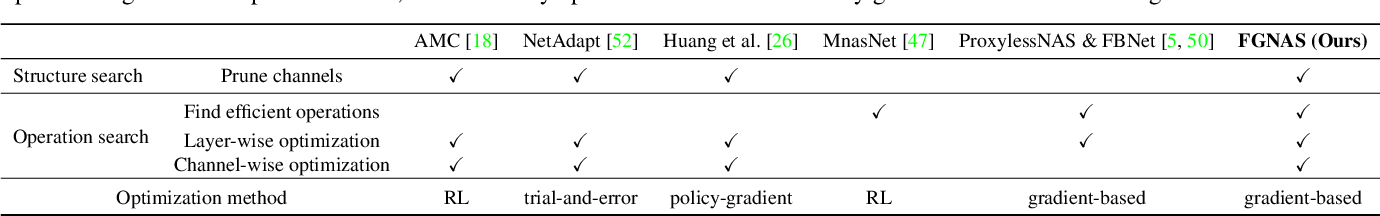 Figure 2 for Fine-Grained Neural Architecture Search