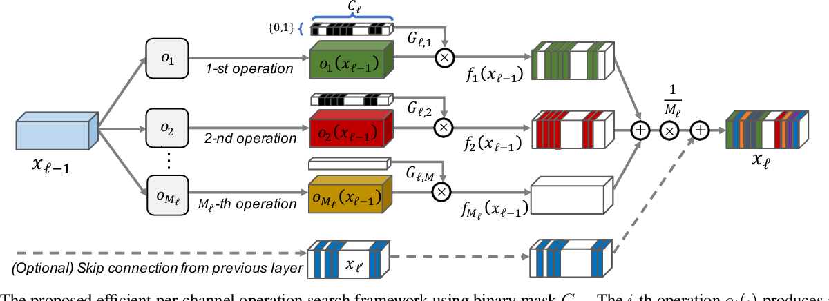 Figure 3 for Fine-Grained Neural Architecture Search